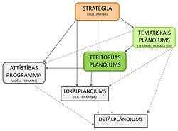 Jaunā Rīgas teritorijas plānojuma izstrādes metodika