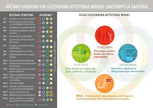 Rīgas dome apstiprina Rīgas ilgtspējīgas attīstības stratēģiju līdz 2030.gadam un Rīgas attīstības programmu 2014. – 2020.gadam