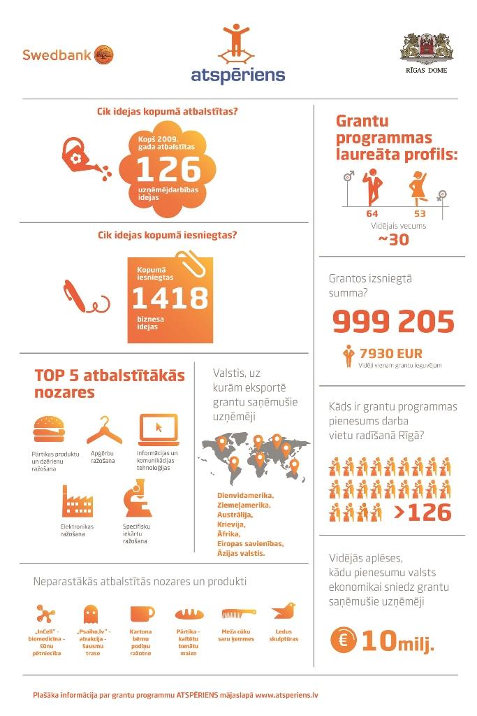 Atsperiens-infografika