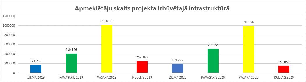 Apmeklētāju skaits projekta izbūvētajā infrastruktūrā grafiks