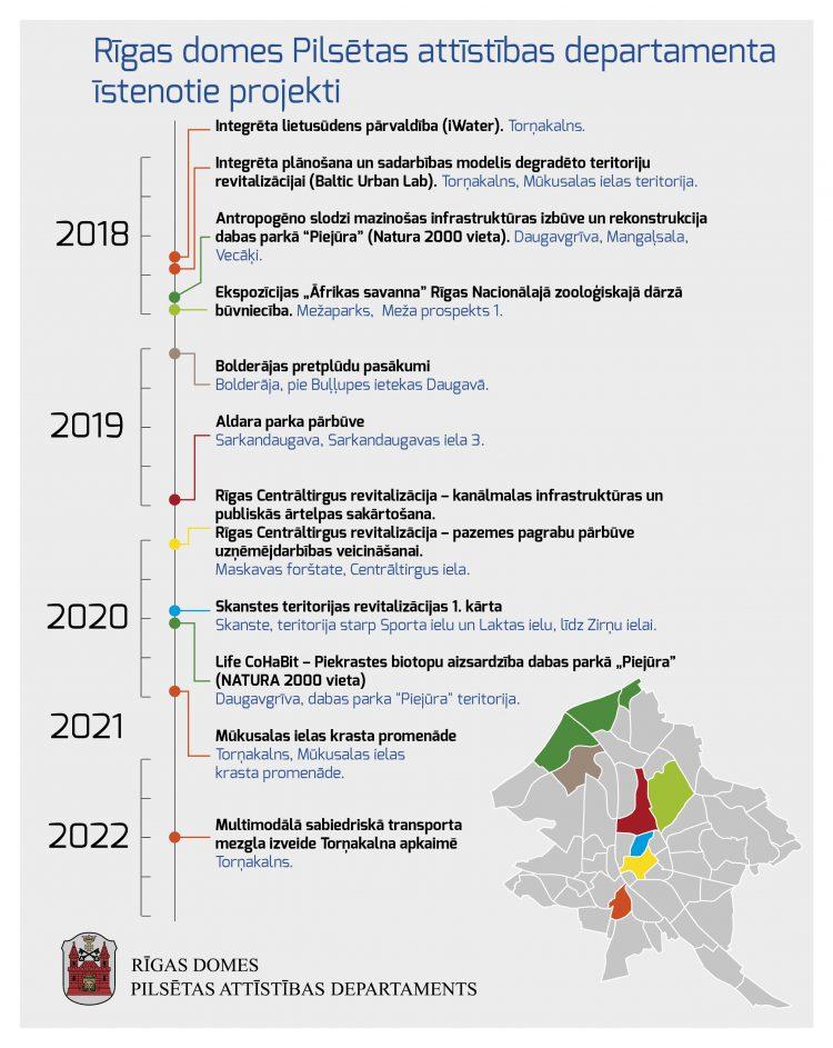 Rīgas domes Pilsētas attīstības departamenta īstenotie projekti
