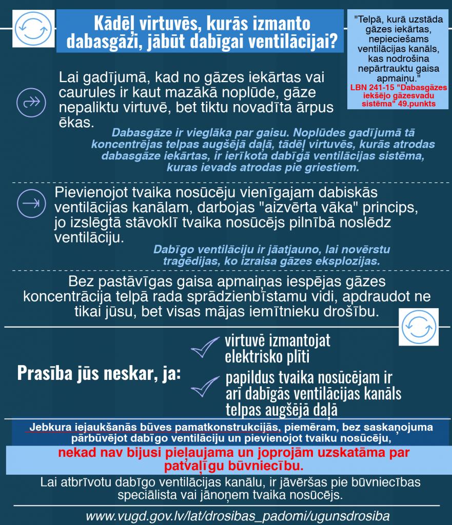 Infografika_ventilacija