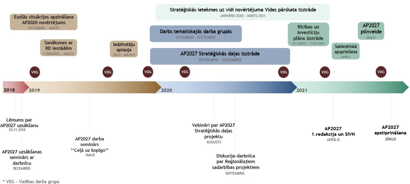 AP2027 izstrādes shēma