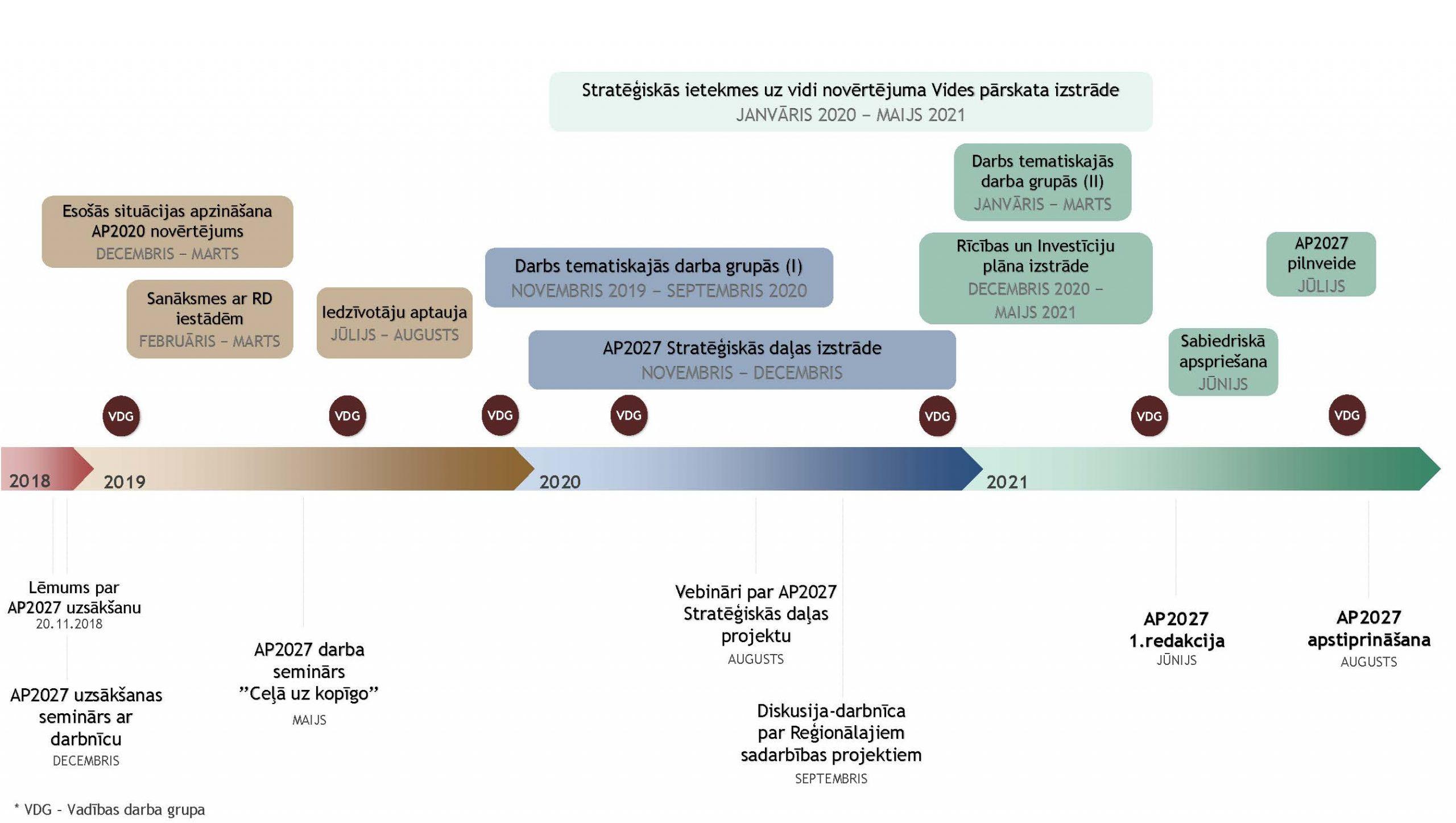 Process shēma