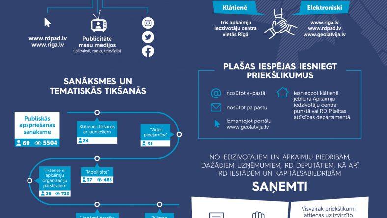 Noslēgusies Rīgas attīstības programmas 1. redakcijas un Rīgas teritorijas plānojuma pilnveidotās redakcijas publiskā apspriešana
